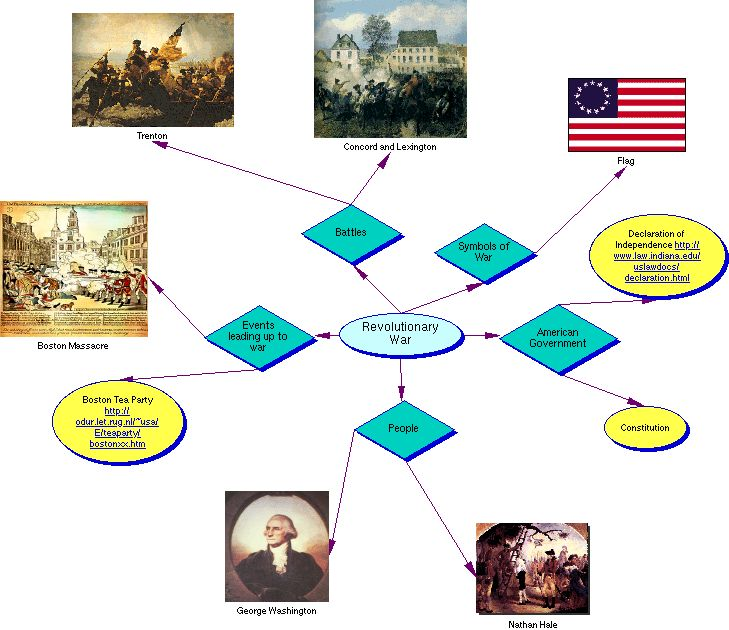 Revolutionary War graphic organizer. Revolutionary War time ladder.